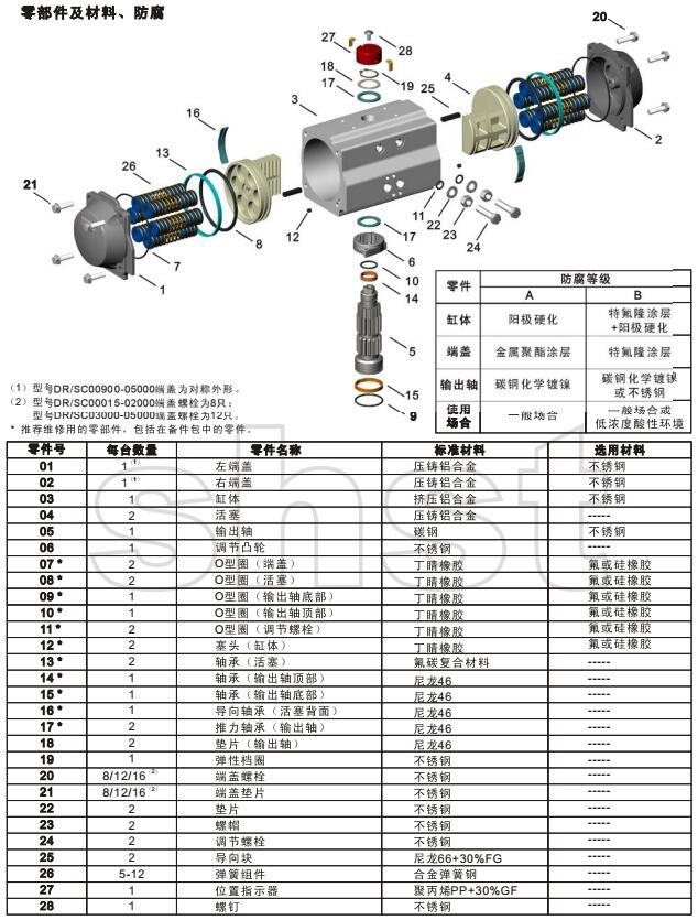 DR/SC系列新型阀门气动执行器参数